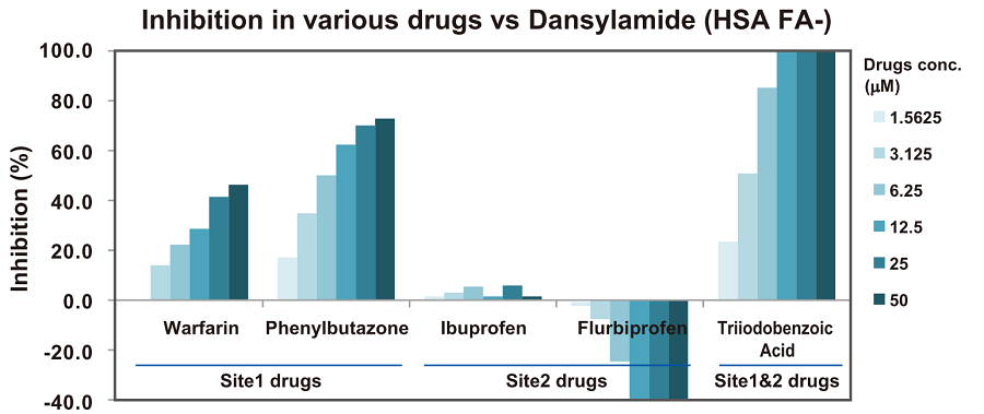 Inhibition in various drugs vs Dansylamide (HSA FA-)
