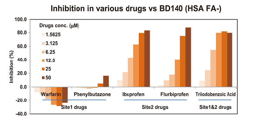 Inhibition in various drugs vs BD140 (HSA FA-)