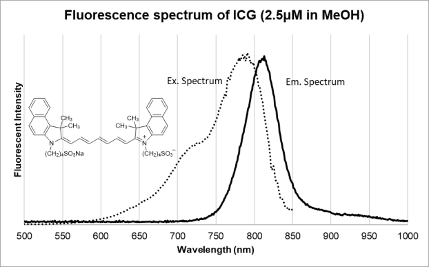 Fluorescence Spectra of ICG
