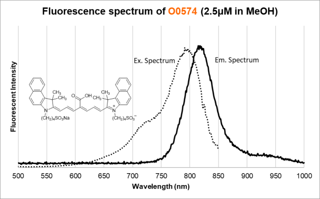Fluorescence Spectra of O0574