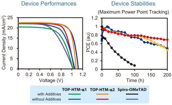 Device Performances