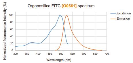 Fluorescence Excitation/Emission Spectra of Organosilica FITC
