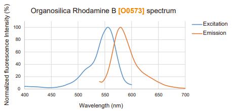 Fluorescence Excitation/Emission Spectra of Organosilica Rhodamine B