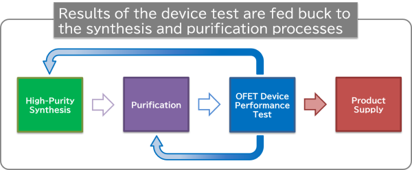 Results of the device test are fed buck to the synthesis and purification processes