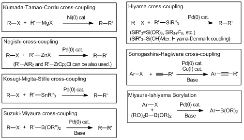 Cross-coupling reactions via the transmetalation