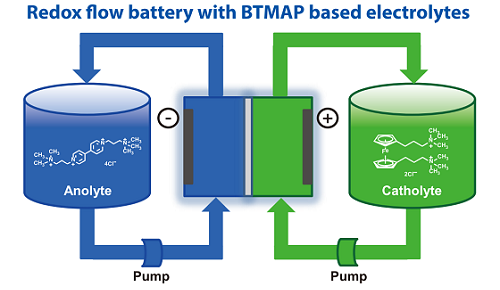 Redox flow battery with BTMAP based electrolytes